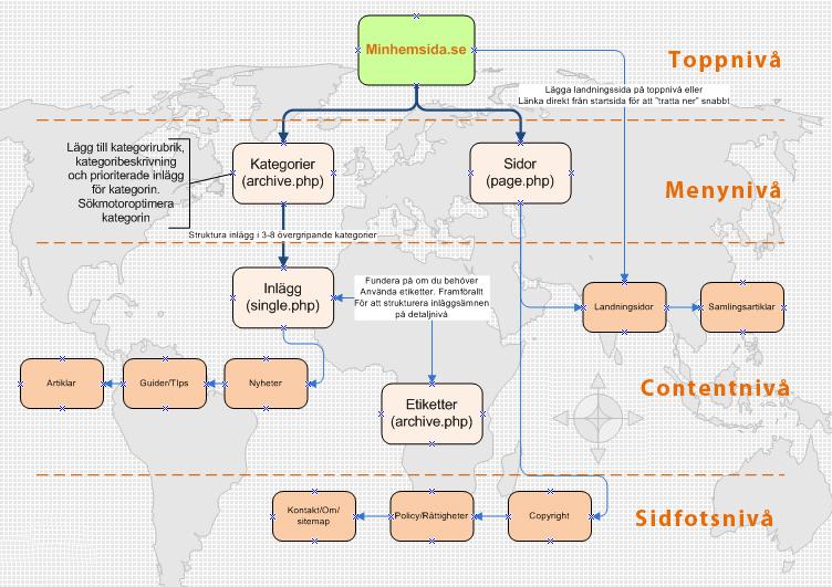 Rätt seo-struktur för hemsida